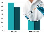 Poll shows 60% of Americans would volunteer for COVID vaccine right away – down 10% from the summer